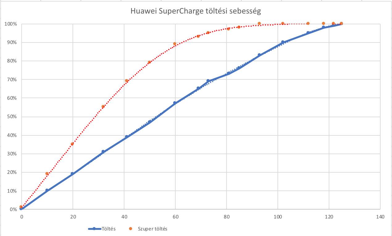 Huawei SuperCharge teszt