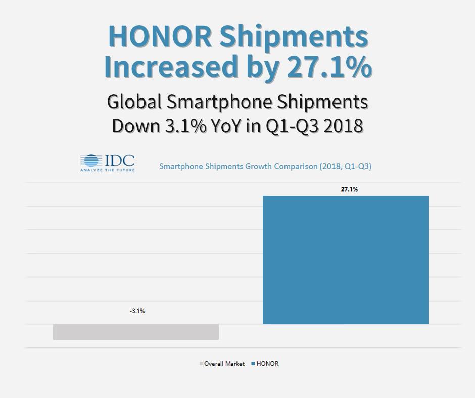 Honor okostelefon szállítások 2018 Q1-Q3 között