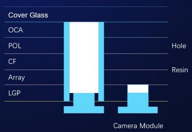 Így készült a Honor View 20 kamera kivágása